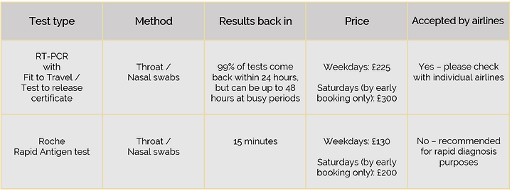 Table showing types of Covid test